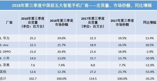 中国智能手机市场华为优势尽显当挖潜三星理应战略性...