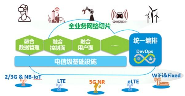 中兴通讯Common Core核心网解决方案