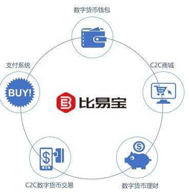 新一代数字资产服务平台BEB比易宝介绍