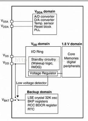 STM32单片机的低功耗模式待机唤醒设计