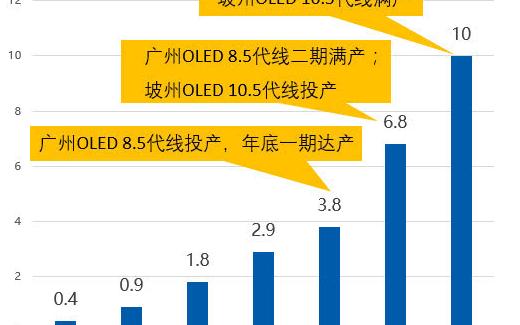 日本OLED电视出货量同比增长190% OLED电视大热但LGD却左右为难