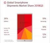 全球三季度智能手机市场出货量排行