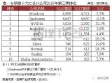 盘点全球十大IC设计公司最新排名