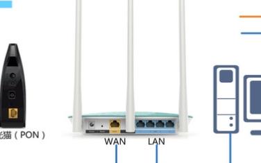 光纤入户怎么接路由器