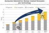 2018消费类生物识别市场和技术趋势