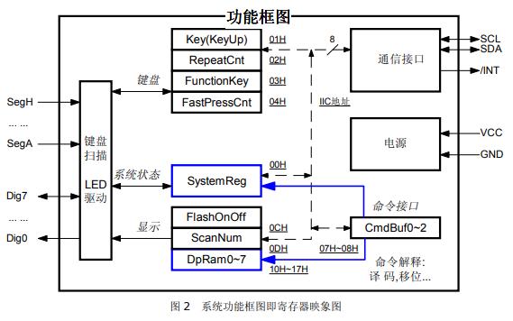 ZLG7290 I2C接口键盘及LED驱动器的中文资料合集免费下载