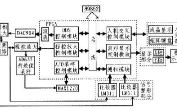 采用数字频率合成技术、FPGA和单片机进行扫频仪的设计
