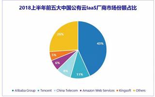 IDC:2018上半年中国公有云IaaS市场 阿里云和腾讯云...