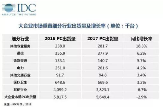 稳定需求之下 PC商用机市场依然高速增长
