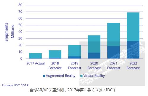 移动VR/AR/MR潜力绝佳 但实用性仍待加强