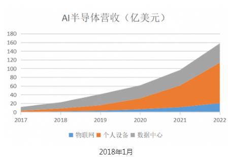 未来五年 人工智能为半导体带来的收益将增长13倍...