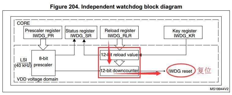 STM32F0独立和窗口看门狗的功能解析