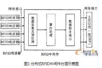 基于SOA的软件架构将对RFID技术的普及起到一...