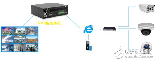华北工控环境检测嵌入式硬件系统产品方案浅析