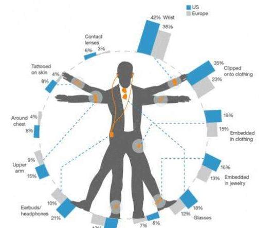 国外研发一种新兴技术设备 可以帮助聋哑人通过皮肤...