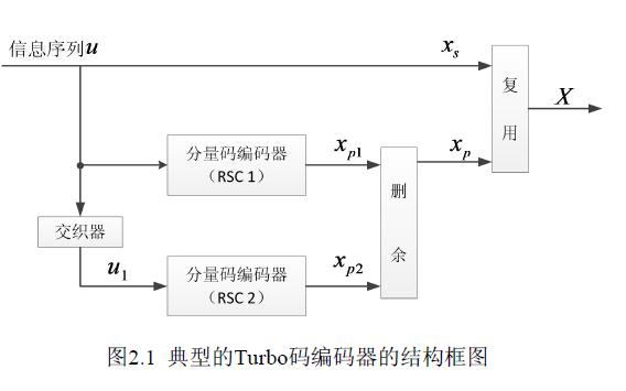 LTE标准下如何进行Turbo码的研究及FPGA实现
