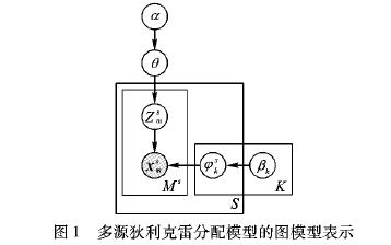 如何使用狄利克雷多项分配模型进行多源文本主题挖掘模型