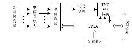 基于FPGA的LSA系列激光粒度测试仪的数据采集...
