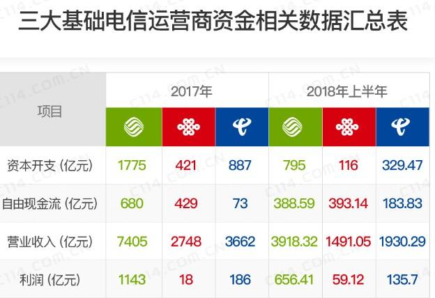中国联通固网家宽市场为什么会被中国移动超越