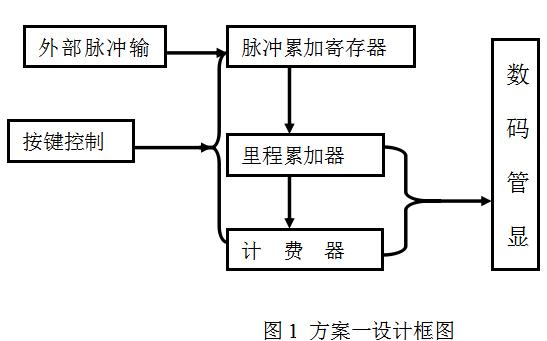 如何使用VHDL设计一个简易出租车计费器的资料合集免费下载