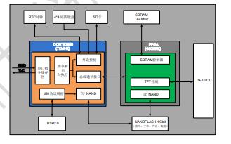 基本型组态工业串口屏数据手册V4.0详细资料免费下载