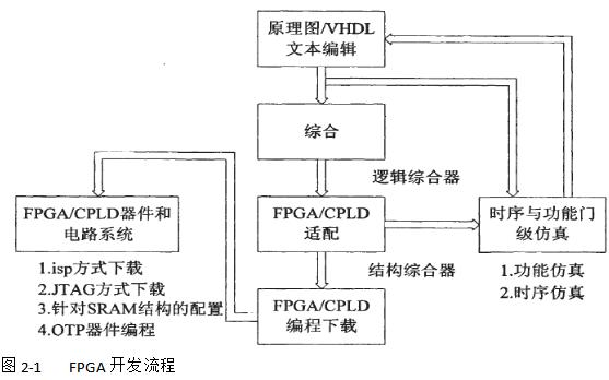 正弦信号发生器的系统设计软硬件调试和仿真的详细资料合集免费下载