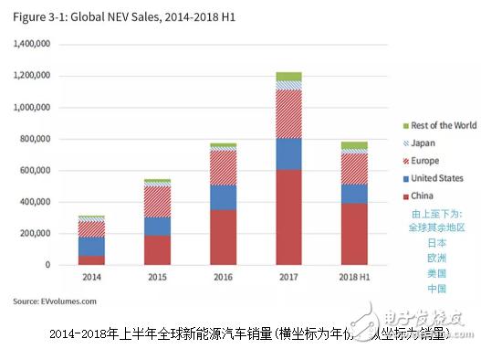 如果中国新能源汽车倾销浪潮波及美国 美国或将向中国发起反倾销还击