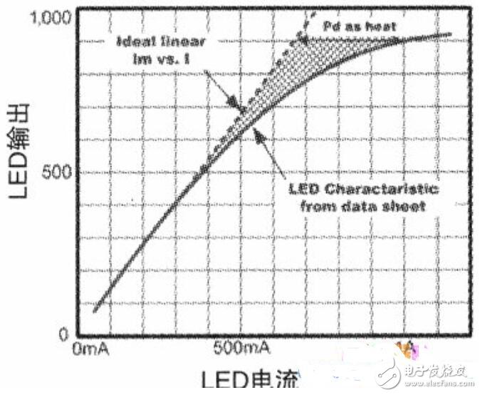 发光二极管特性