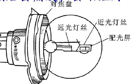 汽车电子系统的车灯系统的详细资料说明