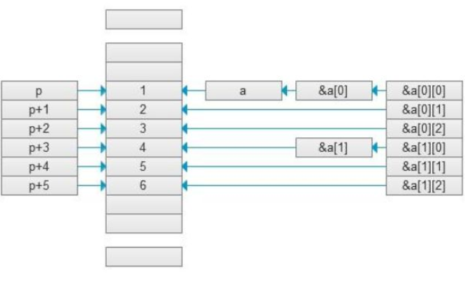 C语言教程之如何彻底搞定C指针电子教材免费下载