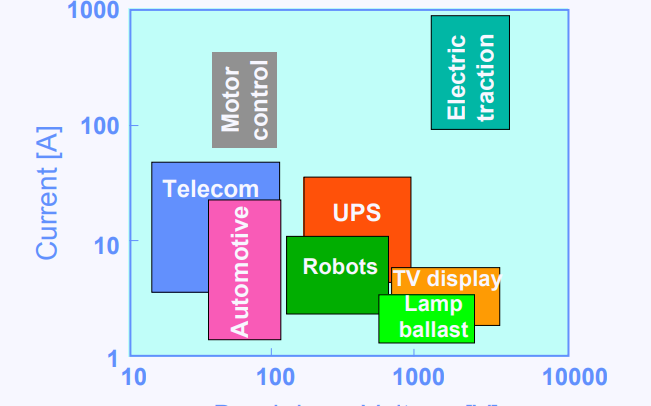 功率器件的應用領域和功率MOS結構與技術及邊緣終止符的詳細介紹