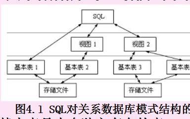 数据库教程之如何进行关系数据库的结构化查询语言
