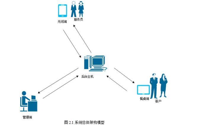 如何使用ARM开发板和Linux嵌入式系统设计一个智能点菜系统