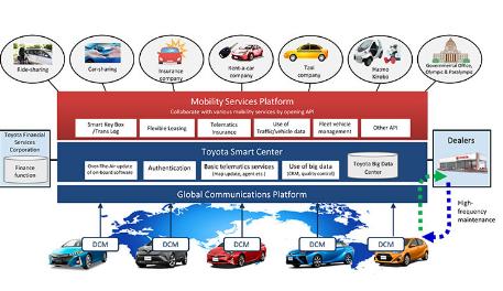 未来丰田将致力于成为共享汽车出行的服务平台提供商
