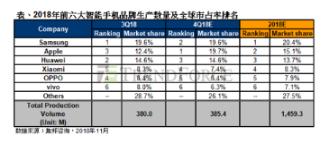智能手机市场于第二季逐步回温 生产总量与上季持平