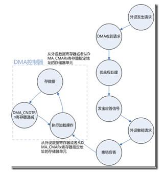 STM32中的DMA的实际应用