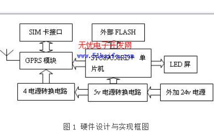 如何使用STC单片机与GPRS技术设计一个图文LED屏的资料概述