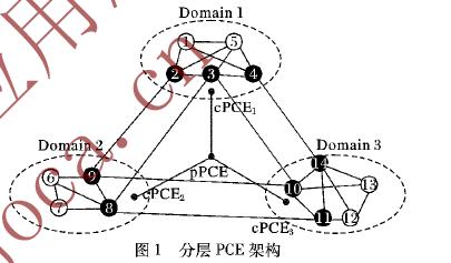 基于分层路径计算单元与双矩阵博弈的多域光网络静态组播专用保护算法
