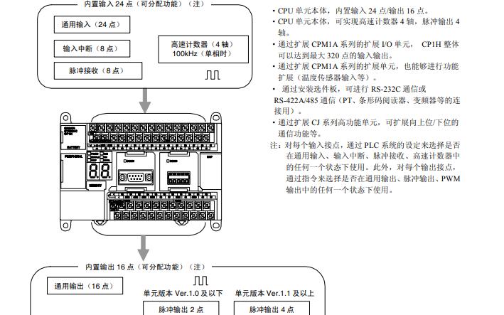 可编程控制器SYSMAC CP1H的操作手册详细资料免费下载