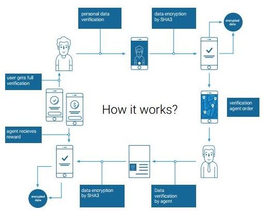 区块链身份识别服务平台KYC.LEGAL介绍