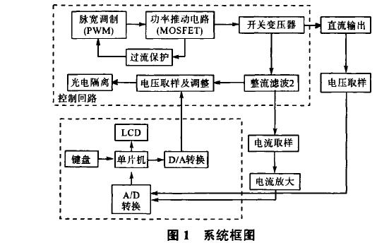 使用UC3843设计的智能开关稳压电源资料概述