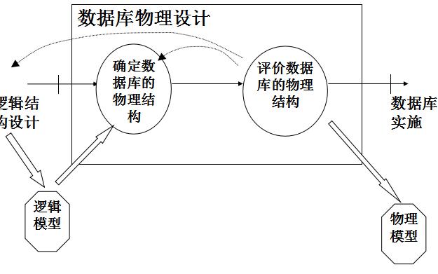数据库的逻辑结构和物理设计及实施和维护的知识总结