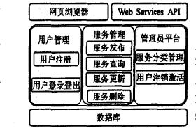 支持SOA系统开发的服务注册库的介绍和实例说明