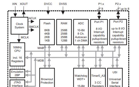 MSP430G2x32和MSP430G2x02系列混合信号微控制器的数据手册免费下载
