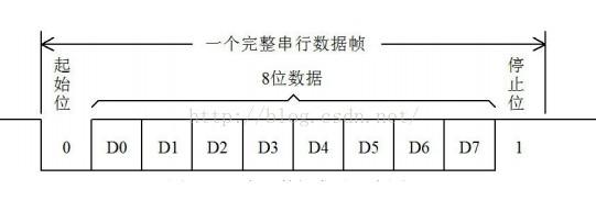 STC89C52单片机的UART串行通信设计