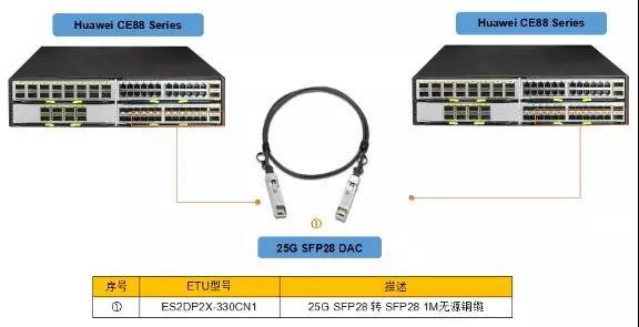 25G線纜有哪些分類?區別是什麼?