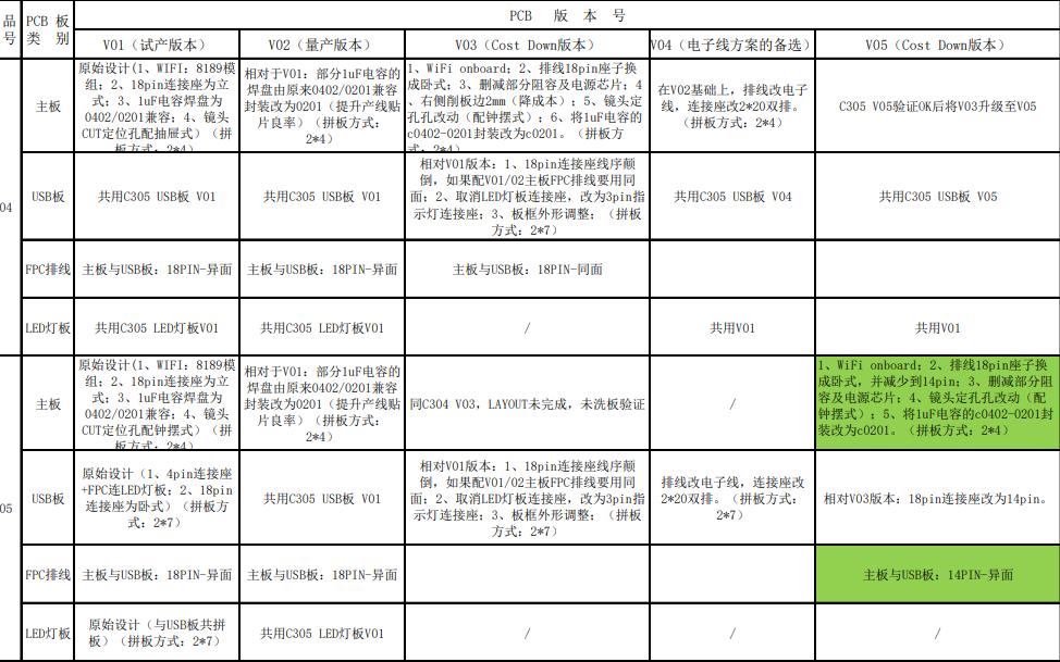 C304和C305 PCB板版本變更說明資料免費下載