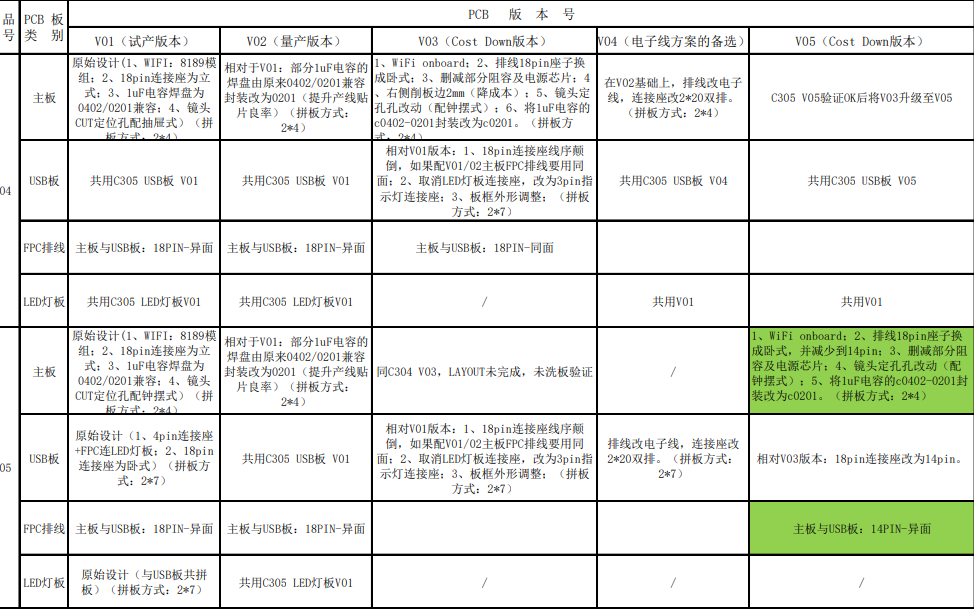 C304和C305 PCB板版本变更说明资料免费下载