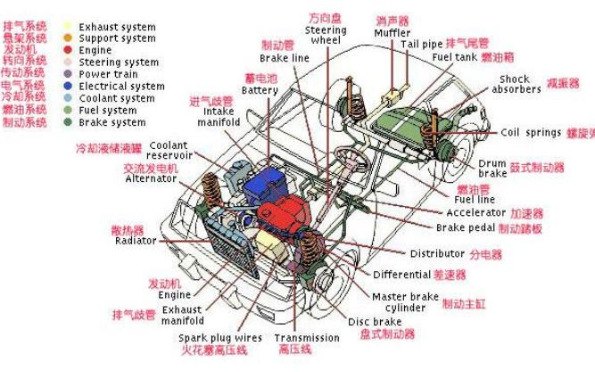 汽车的基本构造原理详细资料说明