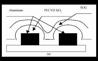 三重金属互连自旋玻璃工艺的研究进展的资料分析